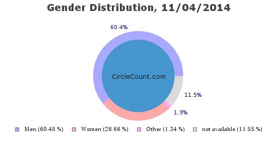 gender distribution on Google Plus