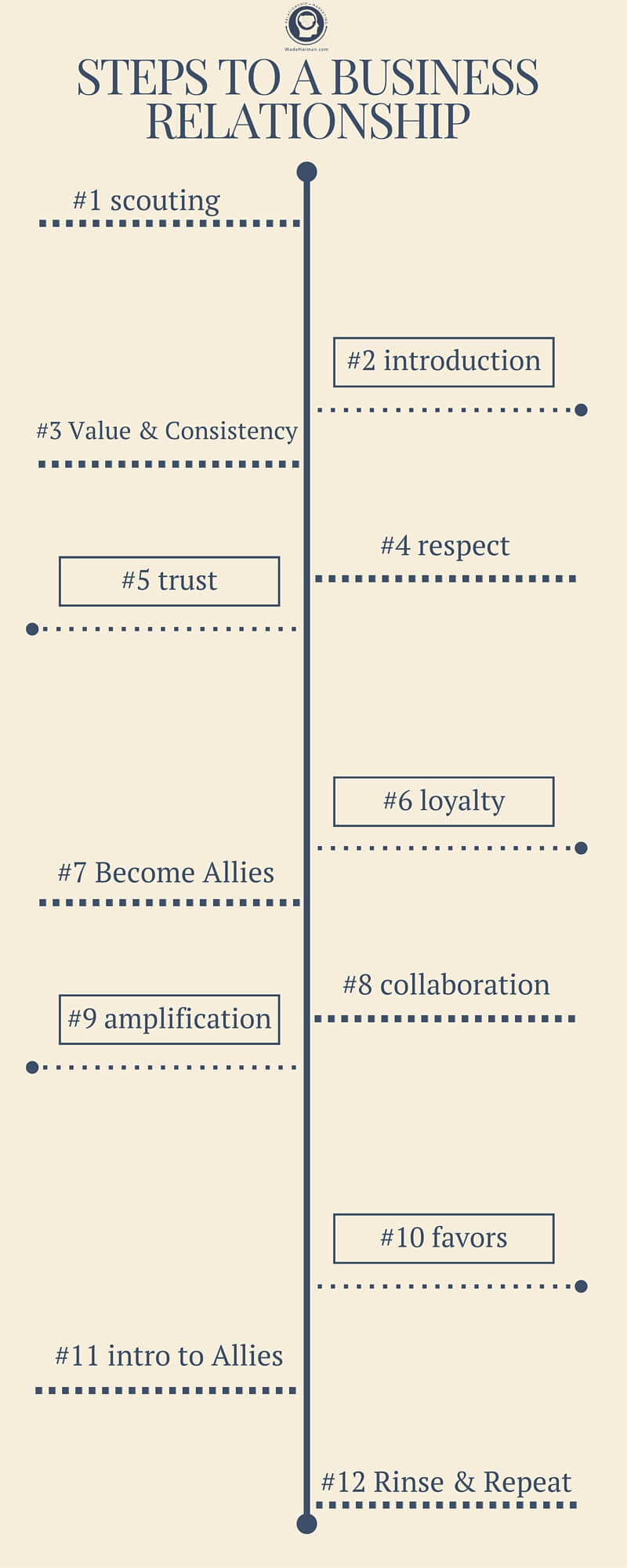 steps to a business relationship infographic